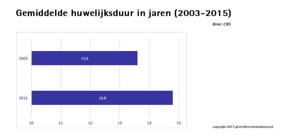Gemiddelde huwelijksduur 2003 - 2015