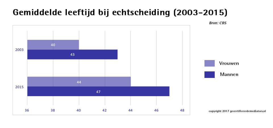 Gemiddelde leeftijd echtscheiding 2003 - 2015