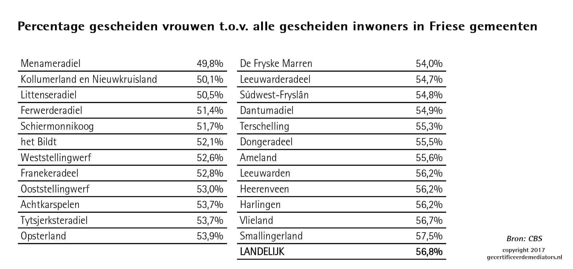 Friesland laagste percentage gescheiden vrouwen