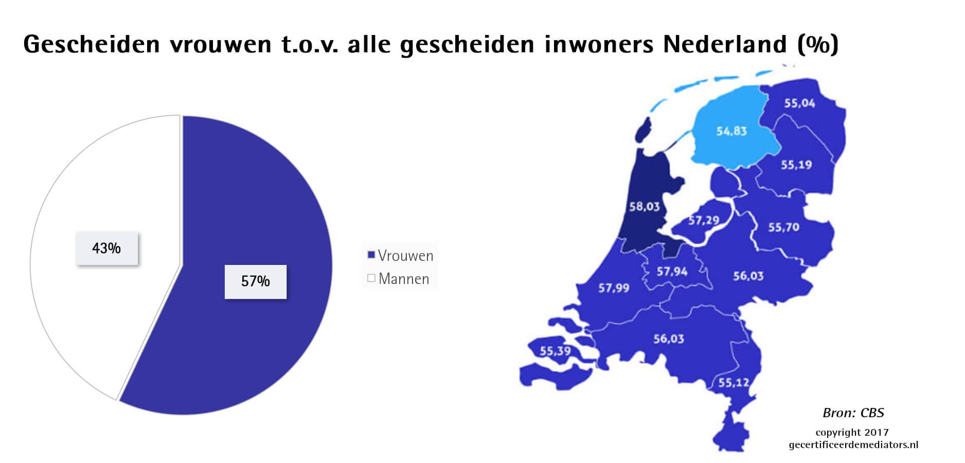 Gescheiden vrouwen tov alle gescheiden nederlanders