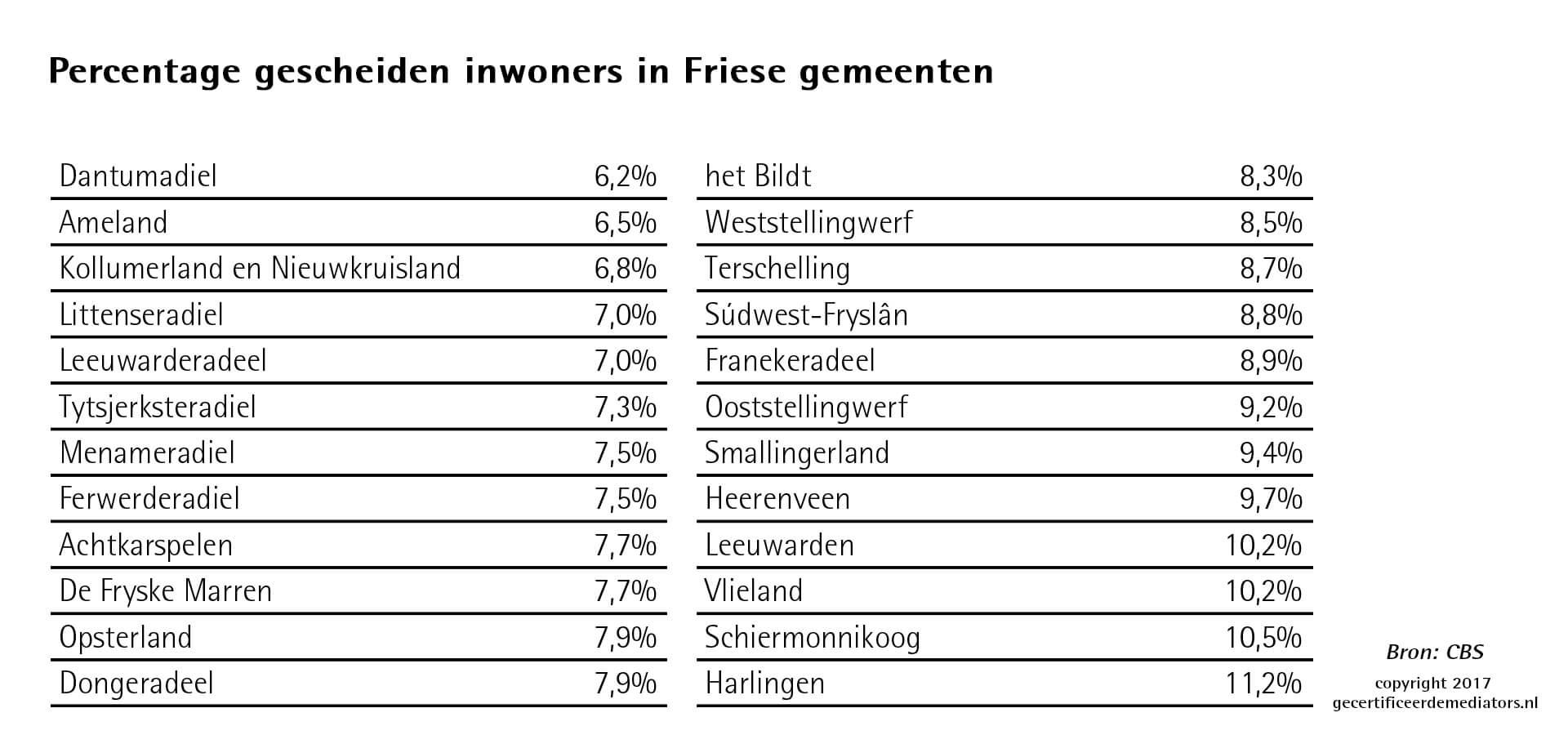 Percentage gescheiden inwoners friese gemeenten