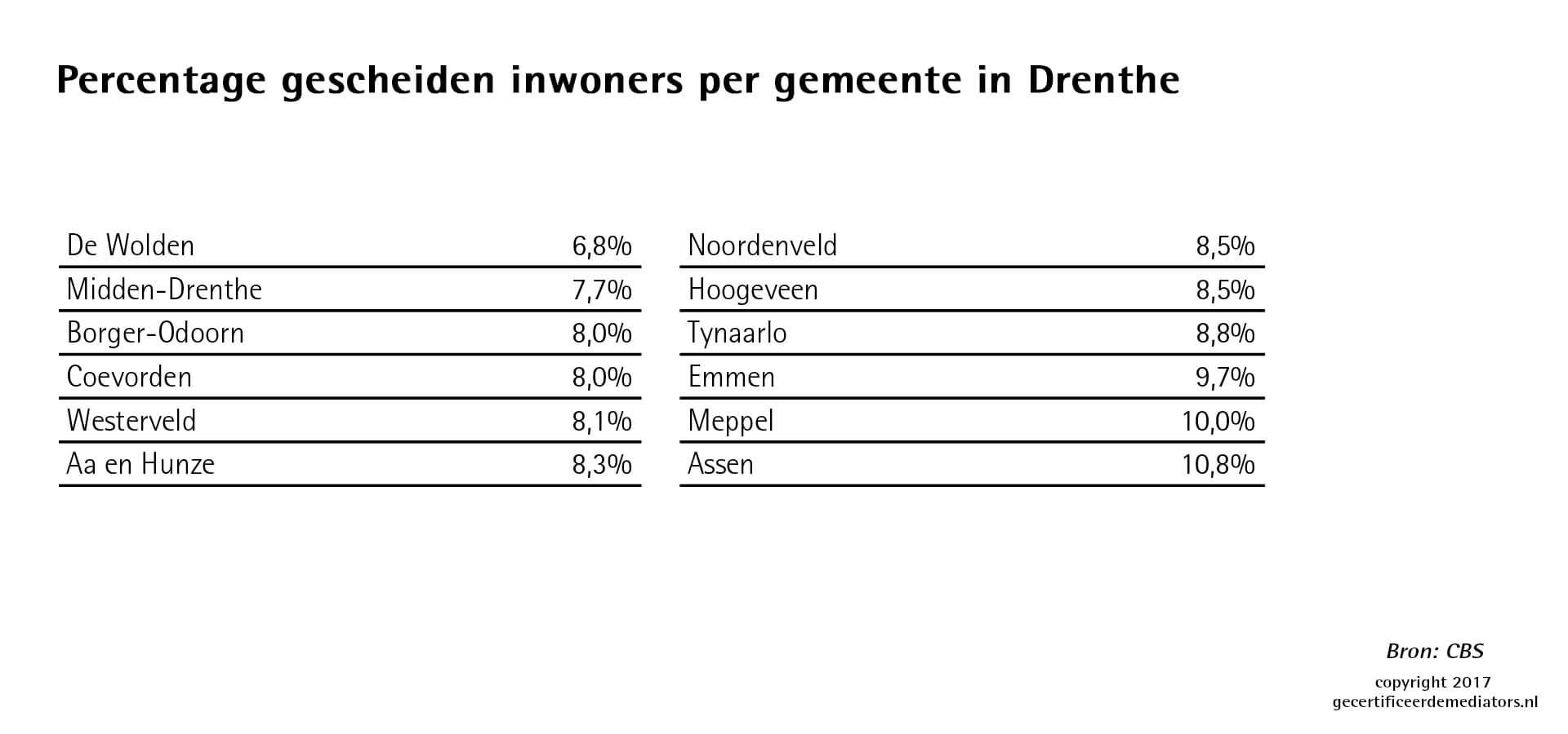 Percentage gescheiden inwoners per gemeente in Drenthe