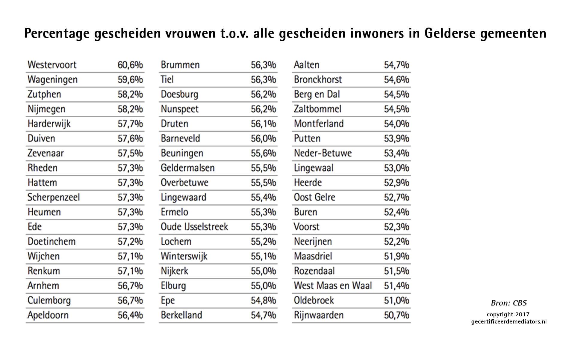 Gelderland percentage gescheiden vrouwen tov alle gescheiden inwoners
