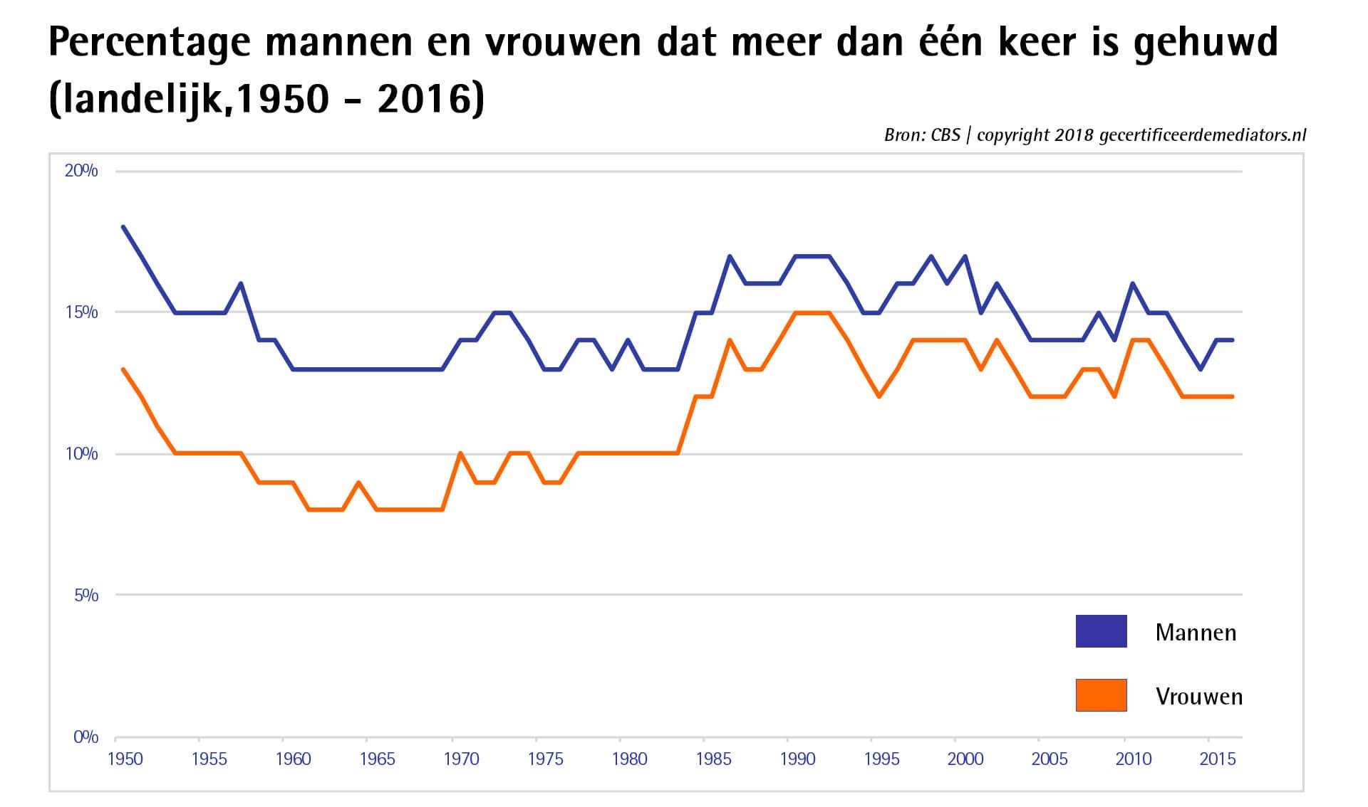 Landelijk percentage mannen en vrouwen dan meer dan een keer is gehuwd
