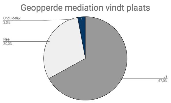 geopperde mediation vindt plaats