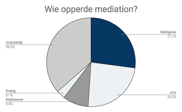 wie opperde mediation